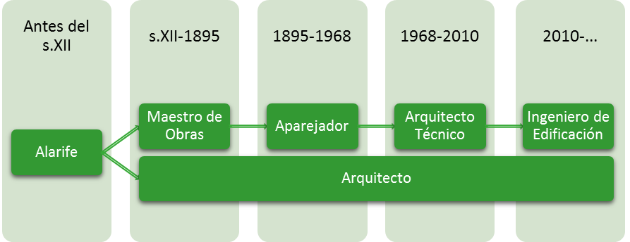 evolucion-ingenieria-de-edificacion